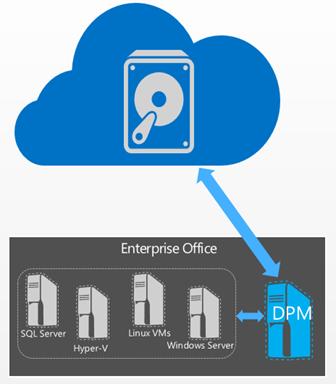 Microsoft Azure Backup for Windows Server 2012 R2